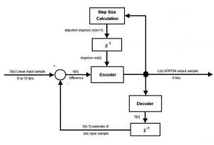 DiagramaBlocosCodificadorADPCM