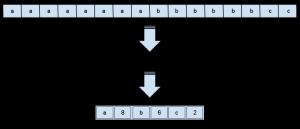 RLE - Exemplo de aplicacao