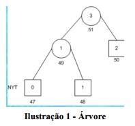 huffmanAdaptativo_ilustracao1