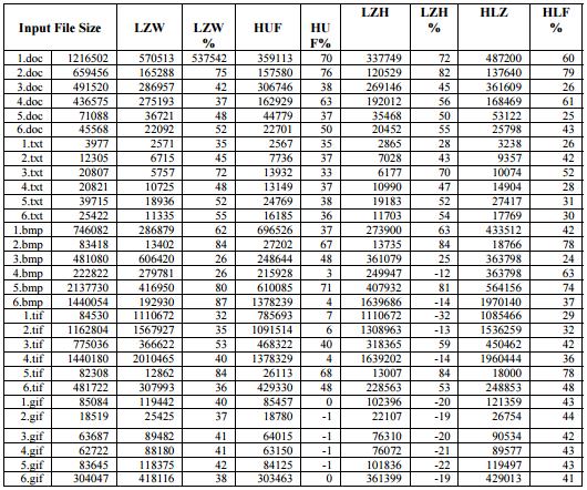 lzw-tabela-comparacao2