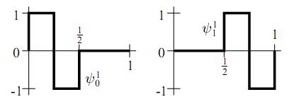 Figura 2 – Wavelets de Haar para W1