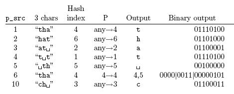 lzrw1_exemplo_codificacao